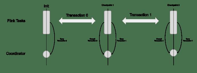 TiFlink%20transaction%20management